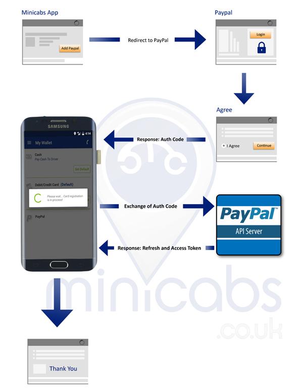 Paypal Prepaid Card Uk PayPal Prepaid Mastercard PayPal PrepaidWhich